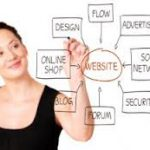 Web-based Marketing