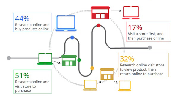 business research for omni channel shoppiong 'going omni-channel' is the driving force for most place to start their shopping sure they are using data to drive business and not channel.