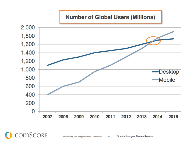 comscore-mobile-will-force-desktop-into-its-twilight-in-2014